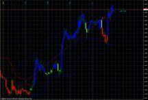 FOREX EURUSD / Forex nella settimana