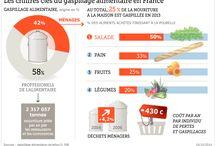 gaspillage / gaspillage alimentaire - fruits et légumes frais