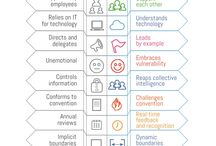 Agile & Lean / Resources on Agile & Lean methodologies