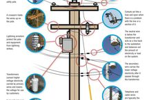 Electric Power Poles / Understanding what electric utility poles are and how they work.