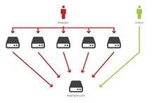 A  ddos attack prevention methods