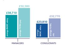Planning for growth / Planning for growth - Attract and retain talent for your recruitment business - latest research from the REC #RECsalary2015 http://bit.ly/salaryreport2015