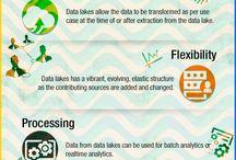 Datawarehouse & Data Lake