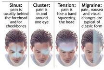 Migraine & Sinus