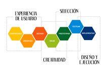 Design Thinking / Metodología y procesos de Design Thinking