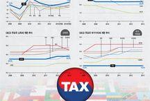 세계 속 대한민국 세금 / 세계 속 대한민국 세금