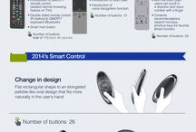 Input Device Product Design