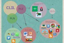Visualize your goal: Branching out a CLIL PLE into a PLN 4 CLIL / Collection of visualized PLEs and PLNs for CLIL by Master's Degree Students. The Use of ICT and Web Resources in Primary Bilingual Education. 2016 Edition. URJC  #ictclil_urjc #30GoalsEdu