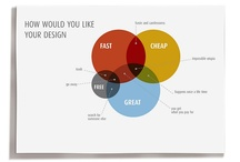 Infografics Design Process