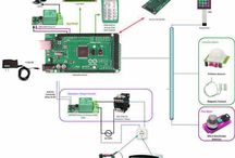Elektronik Ev Güvenlik