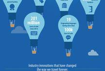 #Infografías turismo / Infografía: el impacto de la innovación en Amadeus. Amadeus ha hecho desde sus inicios una importante apuesta por la innovación. El I+D supone actualmente para la compañía el 14% de los ingresos.