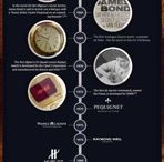 Timeline Carl Suchy & Söhne and other leading watch manufactures