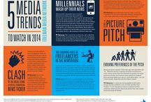 Public Relations: Trending / What's happening in PR?