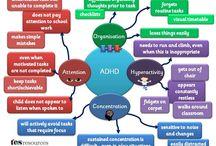 ADHD / Mind map