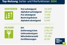 Top-10-wlw-Rankings 2014 / Die Top-Suchbegriffe, Sortier- und Filterfunktionen und Neukundenbranchen auf wlw.de, wlw.at und wlw.ch