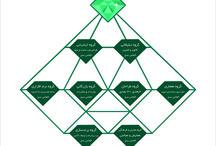 هلدینگ الماس سبز / شرکت الماس سبز در سال 1388در زمینه طراحی و تولید و اجرا و مدیریت پروژه های تبلیغاتی و انفورماتیک به صورت رسمی فعالیت اصلی خود را آغاز نموده است . پس از گذشت مدت زمانی مشخص خط مشی مدیریت این گروه برای رشد سریع تر در بازده زمانی کوتاه مدت تغییر کرد و علاوه بر فعالیت های تبلیغاتی و انفورماتیک ،فعالیت های گسترده تری به این مجموعه اضافه گردید و از یک شرکت تبلیغاتی تبدیل به هلدینگ الماس سبز شد.