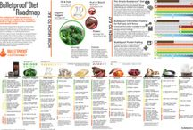 Dieting Guides