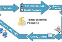 Medical Transcription Process