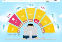 Best Time and Days to Send Emails / Which hours and days of the week are best for email marketing.