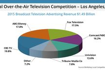 Local Competition Report - Spring 2016 / Local advertising spend in top markets in the United States.