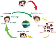 Dreamstr Concept / Dreamstr is a new system for organizing individual and collective assistance, and operates differently than a regular charitable organization. With the Dreamstr Network, you will use your expertise (services and knowledge) to help other individuals or groups.