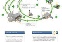 Energie & Umwelt