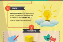 DESIGN THINKING / Business management - creative process