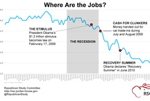 Charts & Graphs / by Cathy McMorris Rodgers