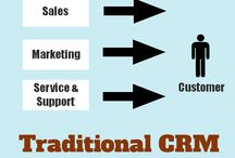 CRM Related Articles