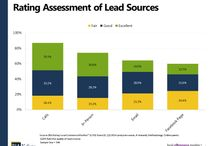 Charts and Graphs Q3/2014 / Charts and graphs from BIA/Kelsey's Local Commerce Monitor survey of small businesses in 2014. #smb #marketing