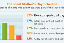 The Ultimate Mothers' Day / Here at Cozi, families are our top priority. Do you know what helps make many of those families run? Moms.  Mom's Day is a very small token of appreciation for everything our moms do for us. This board has meal ideas, gift ideas and more to celebrate Mother's Day.