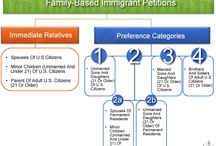 Permanent Residence & Green Cards
