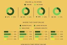 How We Buy: State of Omni-Channel Retail / How, when, where and why do Americans buy? We launched a new study analyzing modern, omni-channel consumer behavior with data uncovering the details of just that. Pin away the data below on today's consumer shopping preferences.   Read the full study: http://ow.ly/mdo0303ZcXZ