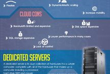 Domain & Web Hosting / This board is about different hosting types like Dedicated Server Hosting, VPS, Semi-Dedicated Hosting, Shared Hosting and more. / by Sentrum Colo