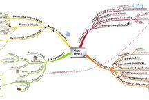 Mapy Myśli | Mind Mapping / podpatrzone...