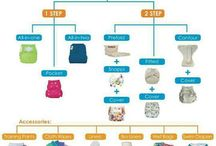 Types of Cloth Diapers / Explanations of different types, styles and fabrics of cloth diapers.