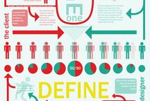 Design Thinking / by Lelete @