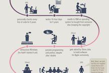 story Bill Gates