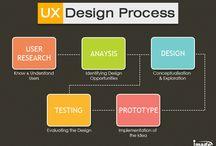 Infographic / UX Design Process