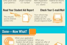 Financial Aid and Budgeting