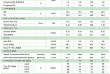POF Shrink film Data Sheet at sales@typp.cn