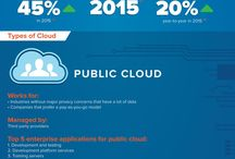 Cloud Computing / All the cool stuff about Cloud And Hosting technologies
