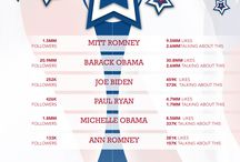 Campaña en Medios Sociales USA 2012