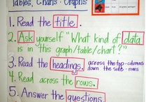 Anchor Charts - Data & Graphing / Take a look at these posts about anchor charts...