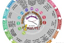 une minute de dhikr: idées