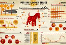 "Animal Infographics / ""Happiness is a warm puppy."" ― Charles M. Schulz"