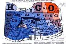 Tablas periódicas
