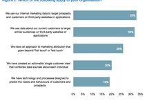 Customer Relationship and CRM