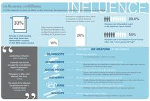 Influence Everywhere / All about influence and persuasion - how to use it for good and how not to fall for it the rest of the time.  InfluenceEverywhere.com exposes dubious marketing and empowers parents, educators, and healthcare to influence for good.