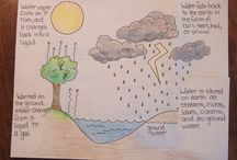 Weather water cycle